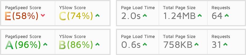 Pagespeed-Vergleich